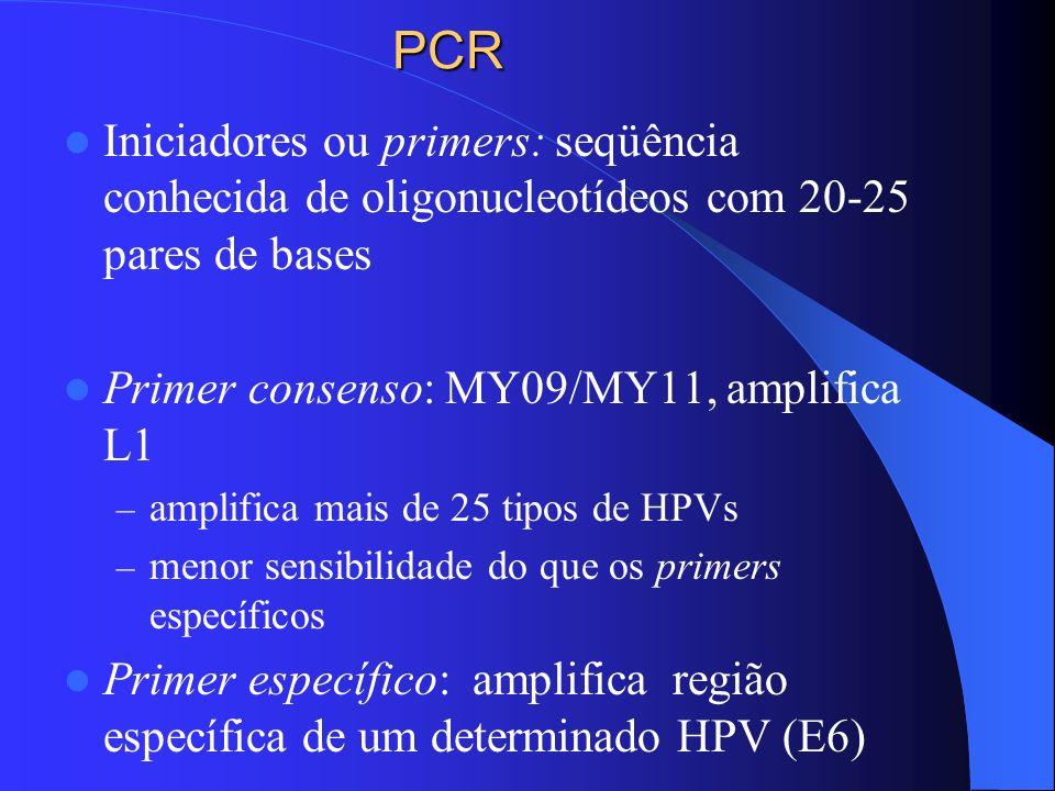 PCR Iniciadores ou primers: seqüência conhecida de oligonucleotídeos com 20-25 pares de bases Primer consenso: MY09/MY11, amplifica L1 – amplifica mai