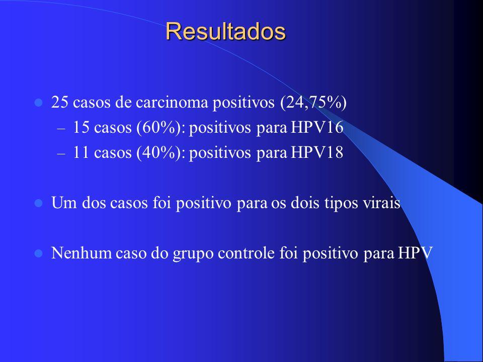 Resultados 25 casos de carcinoma positivos (24,75%) – 15 casos (60%): positivos para HPV16 – 11 casos (40%): positivos para HPV18 Um dos casos foi pos