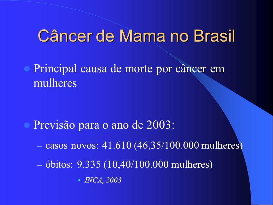 Câncer de Mama no Brasil Principal causa de morte por câncer em mulheres Previsão para o ano de 2003: – casos novos: 41.610 (46,35/100.000 mulheres) –