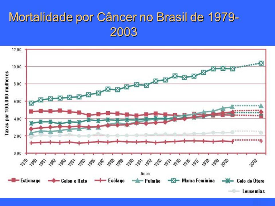 Câncer de Mama no Brasil RS: terceiro do país em incidência – 52,2 casos novos/ 100.000 mulheres RJ: 103,89 /100.000 SP: 78,69/100.000 INCA, 2003