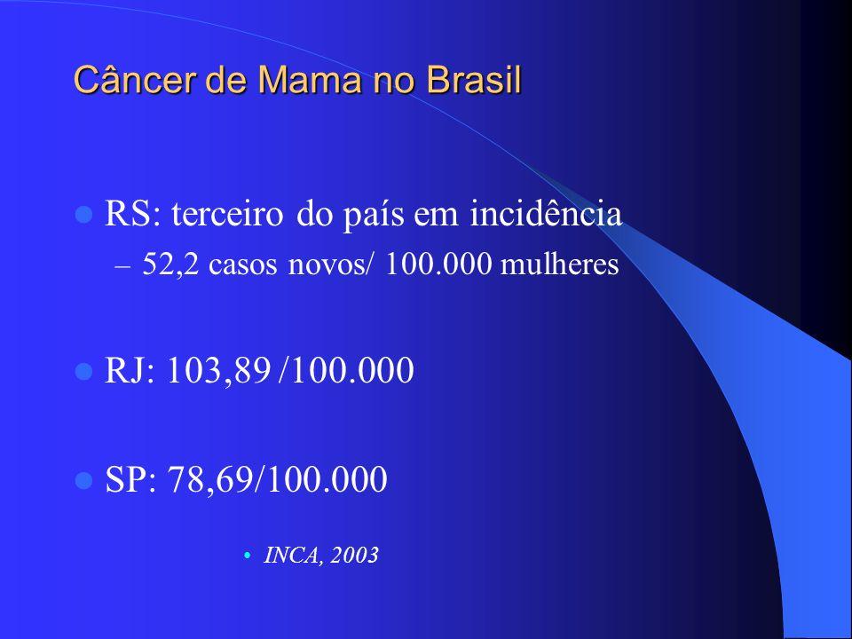 Resultados 101 pacientes com câncer de mama 41 pacientes controles – 21 pacientes com fibroadenoma – 20 pacientes com hiperplasia gordurosa