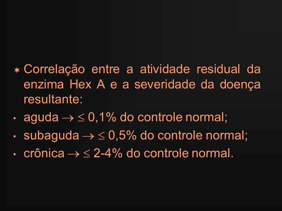 Correlação entre a atividade residual da enzima Hex A e a severidade da doença resultante: aguda 0,1% do controle normal; subaguda 0,5% do controle no