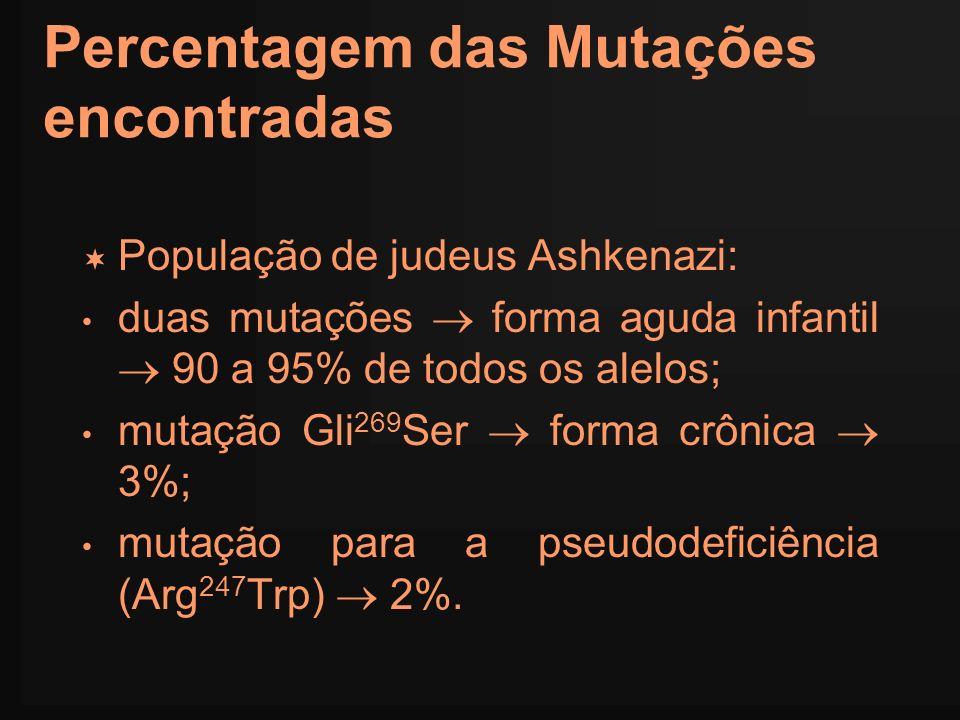 Percentagem das Mutações encontradas População de judeus Ashkenazi: duas mutações forma aguda infantil 90 a 95% de todos os alelos; mutação Gli 269 Se