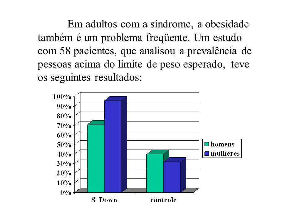 Em adultos com a síndrome, a obesidade também é um problema freqüente. Um estudo com 58 pacientes, que analisou a prevalência de pessoas acima do limi