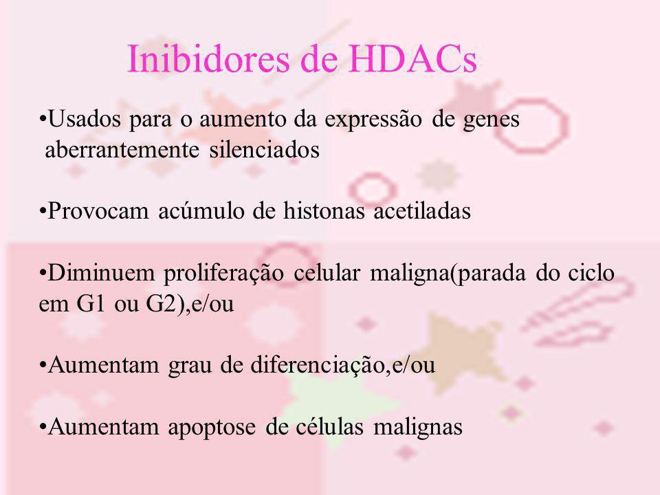 Inibidores de HDACs Usados para o aumento da expressão de genes aberrantemente silenciados Provocam acúmulo de histonas acetiladas Diminuem proliferaç