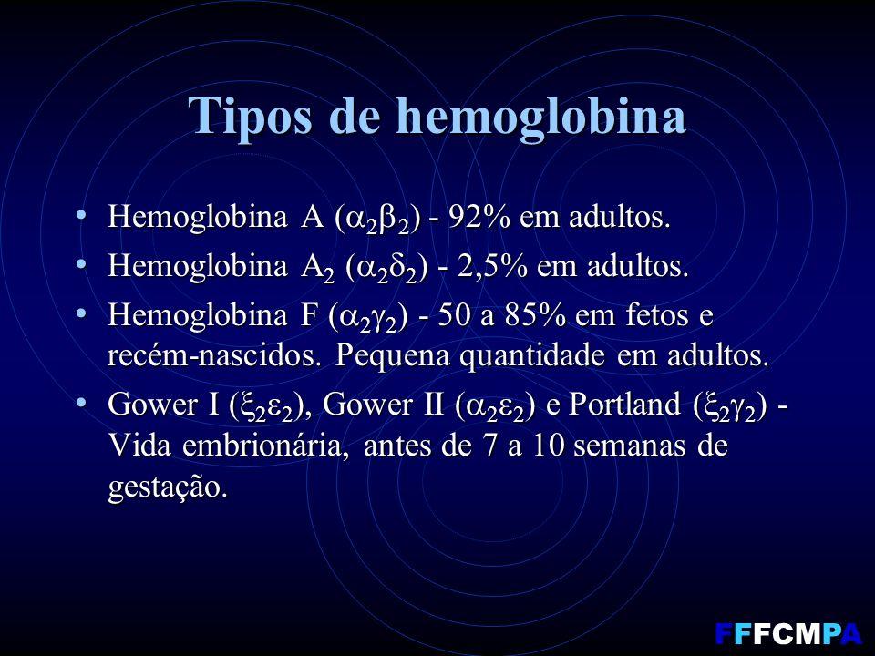Tipos de hemoglobina Hemoglobina A ( 2 2 ) - 92% em adultos. Hemoglobina A ( 2 2 ) - 92% em adultos. Hemoglobina A 2 ( 2 2 ) - 2,5% em adultos. Hemogl