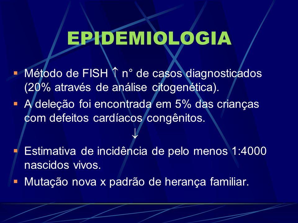 EPIDEMIOLOGIA Método de FISH n° de casos diagnosticados (20% através de análise citogenética). A deleção foi encontrada em 5% das crianças com defeito