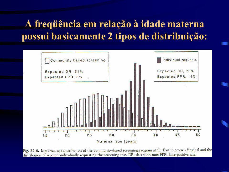 Epidemiologia Prevalência de acordo com a idade materna: 20-24 anos - 1:1400 acima de 35 anos - 1:350 acima de 45 anos - 1:25