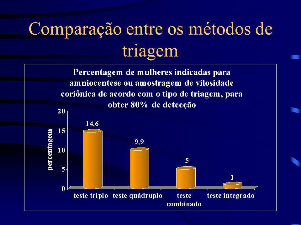 Triagem integrada Objetivos: –reduzir número de falsos positivos, testes invasivos (amniocentese) e suas complicações (abortamentos). Método: –associa