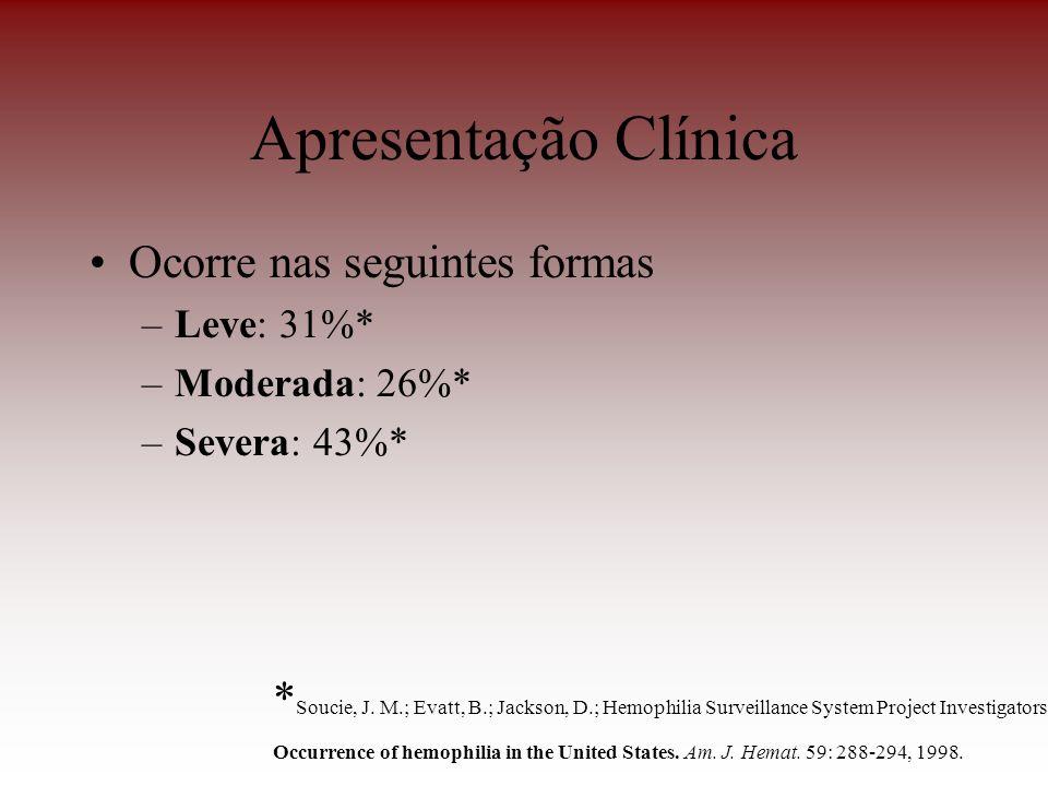 Apresentação Clínica Ocorre nas seguintes formas –Leve: 31%* –Moderada: 26%* –Severa: 43%* * Soucie, J. M.; Evatt, B.; Jackson, D.; Hemophilia Surveil