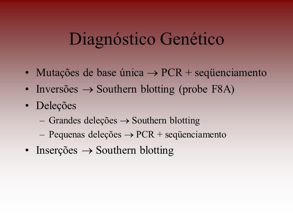 Diagnóstico Genético Mutações de base única PCR + seqüenciamento Inversões Southern blotting (probe F8A) Deleções –Grandes deleções Southern blotting