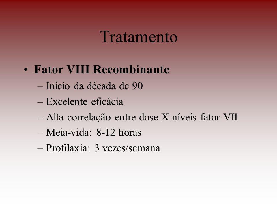 Tratamento Fator VIII Recombinante –Início da década de 90 –Excelente eficácia –Alta correlação entre dose X níveis fator VII –Meia-vida: 8-12 horas –