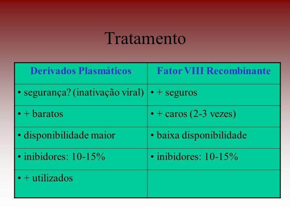Tratamento Derivados PlasmáticosFator VIII Recombinante segurança? (inativação viral) + seguros + baratos + caros (2-3 vezes) disponibilidade maior ba