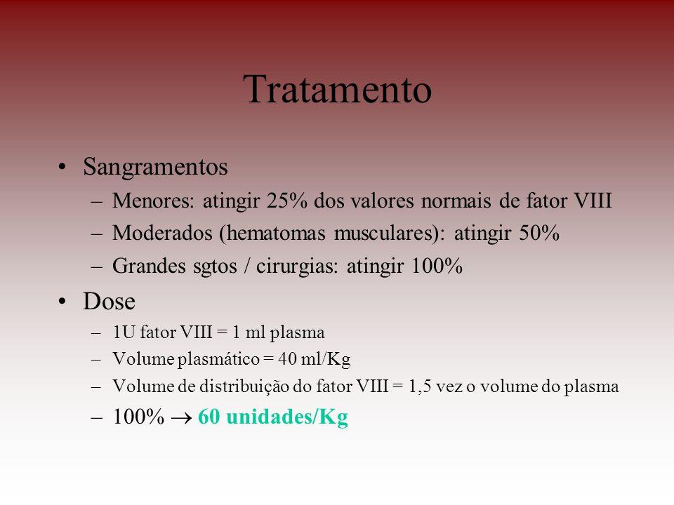 Tratamento Sangramentos –Menores: atingir 25% dos valores normais de fator VIII –Moderados (hematomas musculares): atingir 50% –Grandes sgtos / cirurg