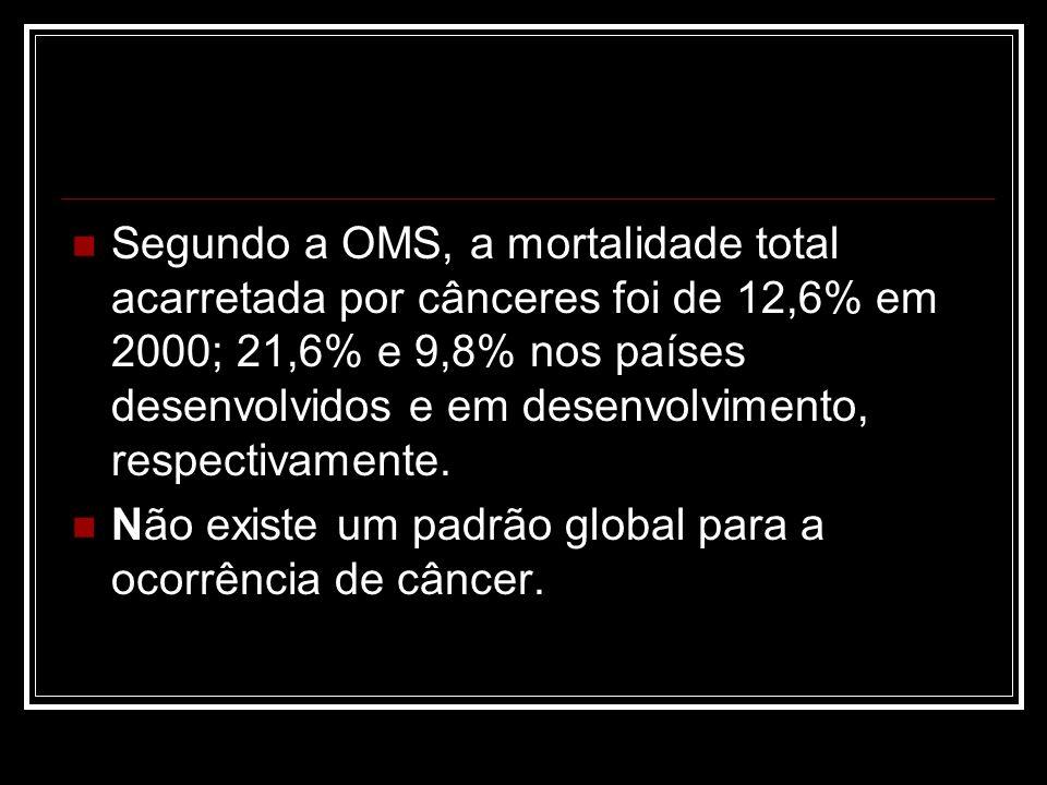 Segundo a OMS, a mortalidade total acarretada por cânceres foi de 12,6% em 2000; 21,6% e 9,8% nos países desenvolvidos e em desenvolvimento, respectiv