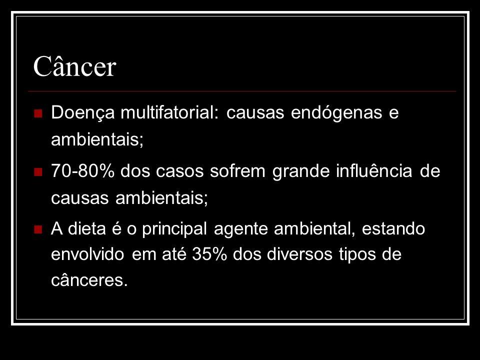 Câncer Doença multifatorial: causas endógenas e ambientais; 70-80% dos casos sofrem grande influência de causas ambientais; A dieta é o principal agen