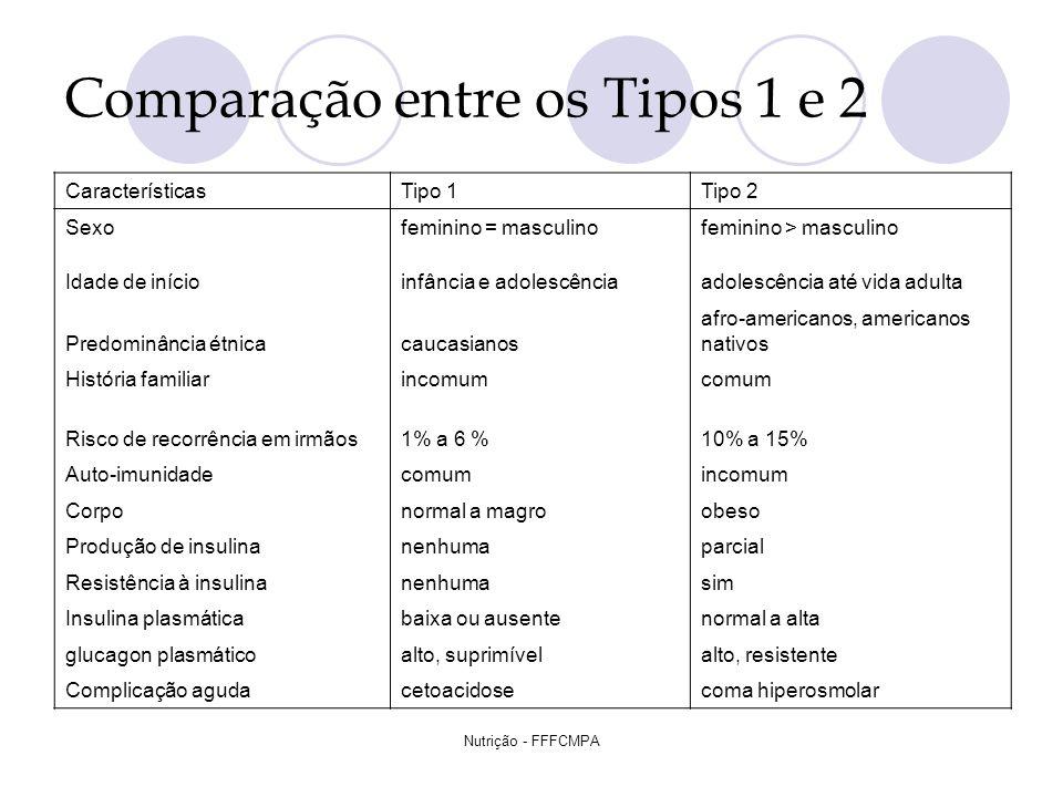 Nutrição - FFFCMPA Comparação entre os Tipos 1 e 2 CaracterísticasTipo 1Tipo 2 Sexofeminino = masculinofeminino > masculino Idade de inícioinfância e