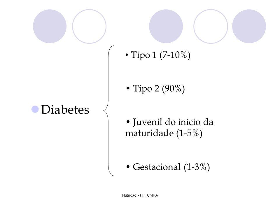 Nutrição - FFFCMPA Diabetes Tipo 1 (7-10%) Tipo 2 (90%) Juvenil do início da maturidade (1-5%) Gestacional (1-3%)