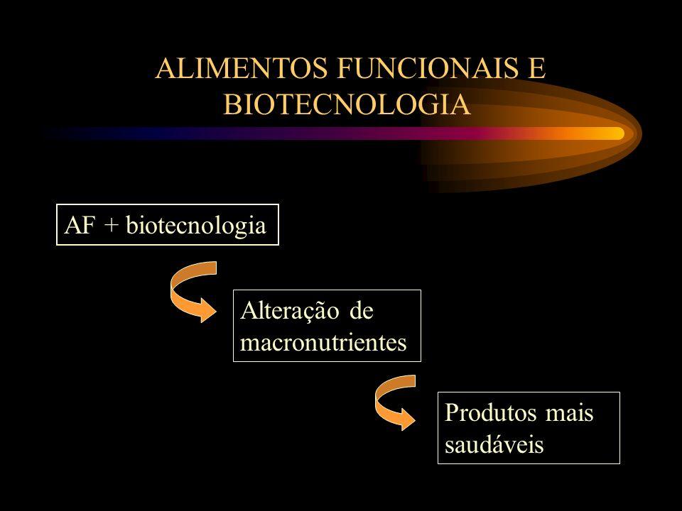 AF + biotecnologia Alteração de macronutrientes Produtos mais saudáveis