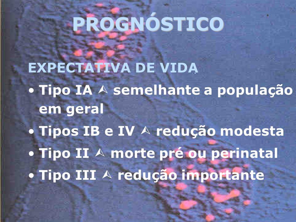 PROGNÓSTICO EXPECTATIVA DE VIDA Tipo IA semelhante a população em geral Tipos IB e IV redução modesta Tipo II morte pré ou perinatal Tipo III redução importante