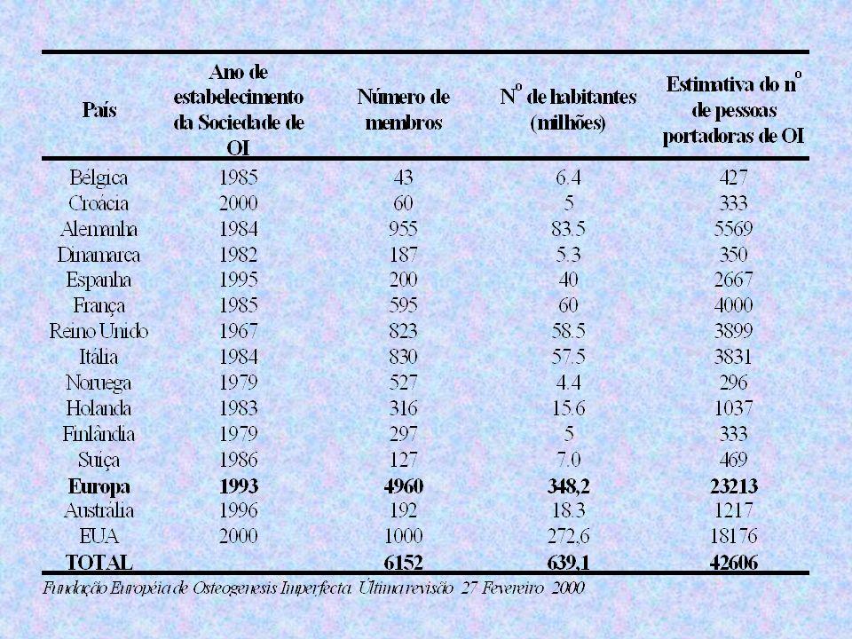 CLASSIFICAÇÃO Classificação de Sillence, 1979 define 4 tipos de OI –OI tipo I –OI tipo II –OI tipo III –OI tipo IV Têm-se proposto um novo tipo de OI (OI tipo V) As exceções