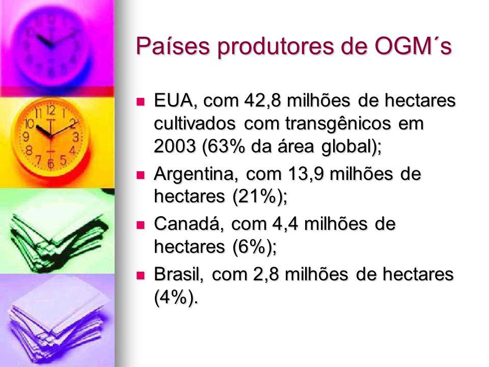 Países produtores de OGM´s EUA, com 42,8 milhões de hectares cultivados com transgênicos em 2003 (63% da área global); EUA, com 42,8 milhões de hectar