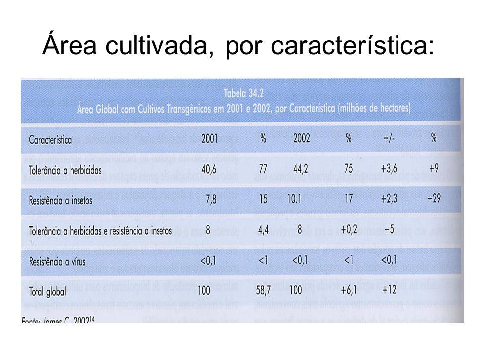 Lei de Biossegurança: Aprovada no último dia 2 de março pela Câmara dos Deputados, a Lei de Biossegurança libera a comercialização, produção, pesquisa, armazenamento, cultivo e consumo de transgênicos no Brasil.