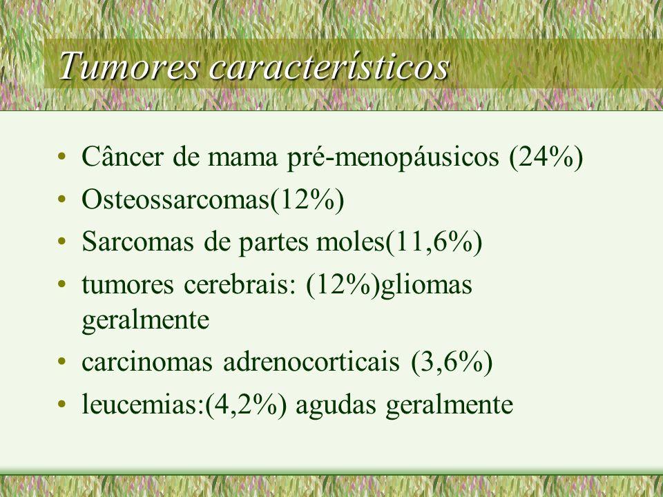 Tumores característicos Câncer de mama pré-menopáusicos (24%) Osteossarcomas(12%) Sarcomas de partes moles(11,6%) tumores cerebrais: (12%)gliomas gera