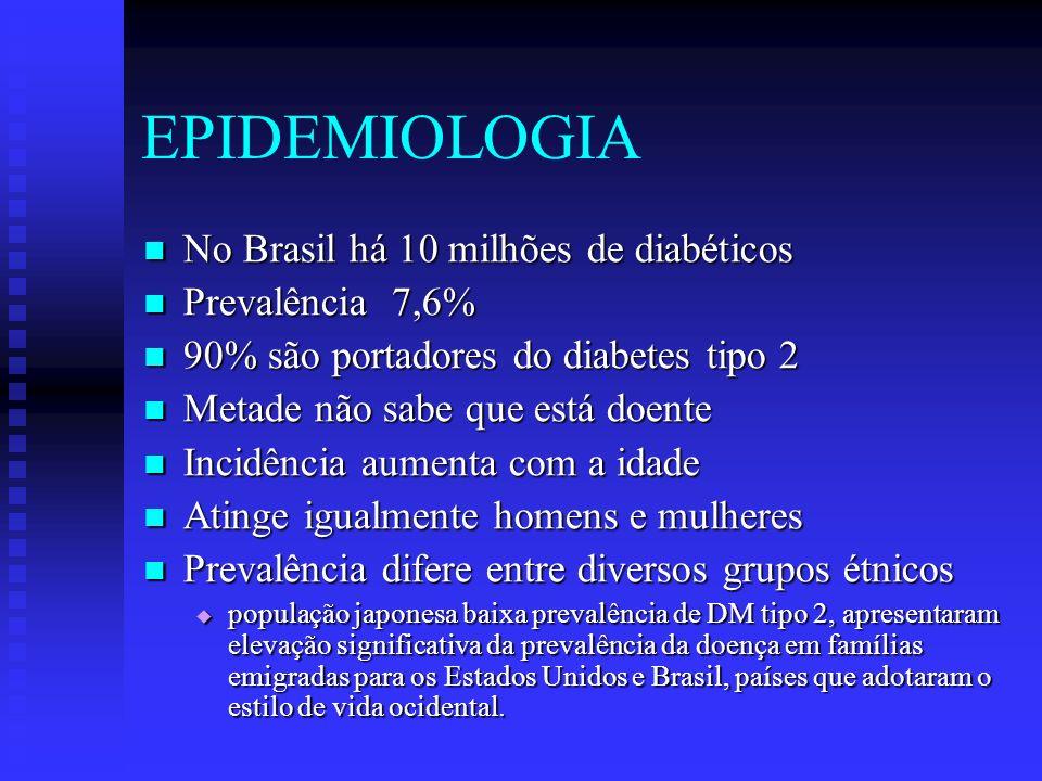 EPIDEMIOLOGIA No Brasil há 10 milhões de diabéticos No Brasil há 10 milhões de diabéticos Prevalência 7,6% Prevalência 7,6% 90% são portadores do diab