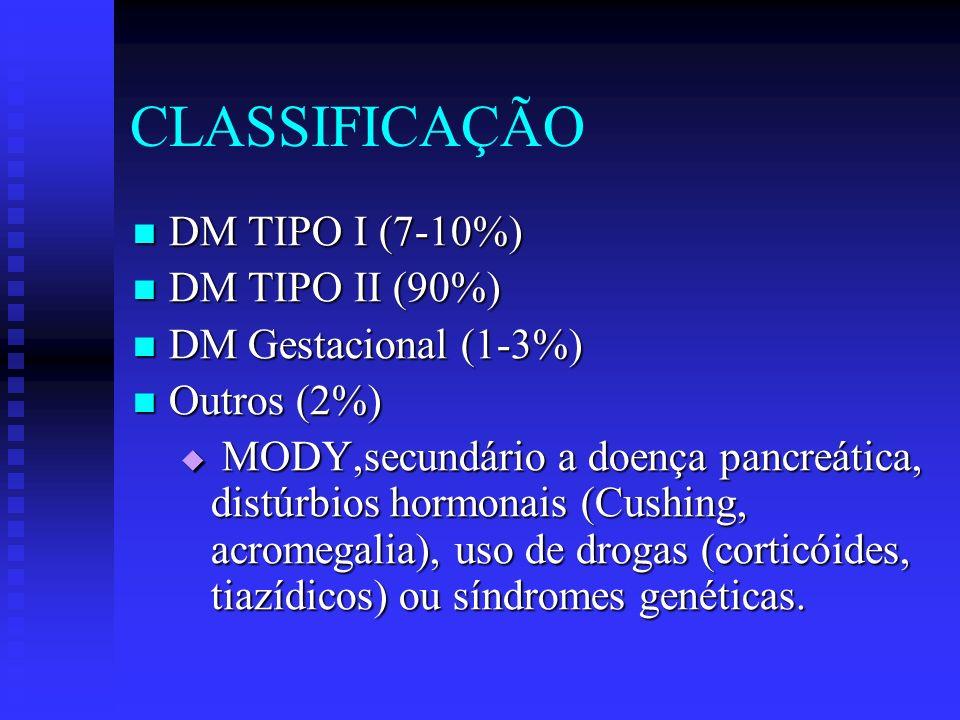 CLASSIFICAÇÃO DM TIPO I (7-10%) DM TIPO I (7-10%) DM TIPO II (90%) DM TIPO II (90%) DM Gestacional (1-3%) DM Gestacional (1-3%) Outros (2%) Outros (2%
