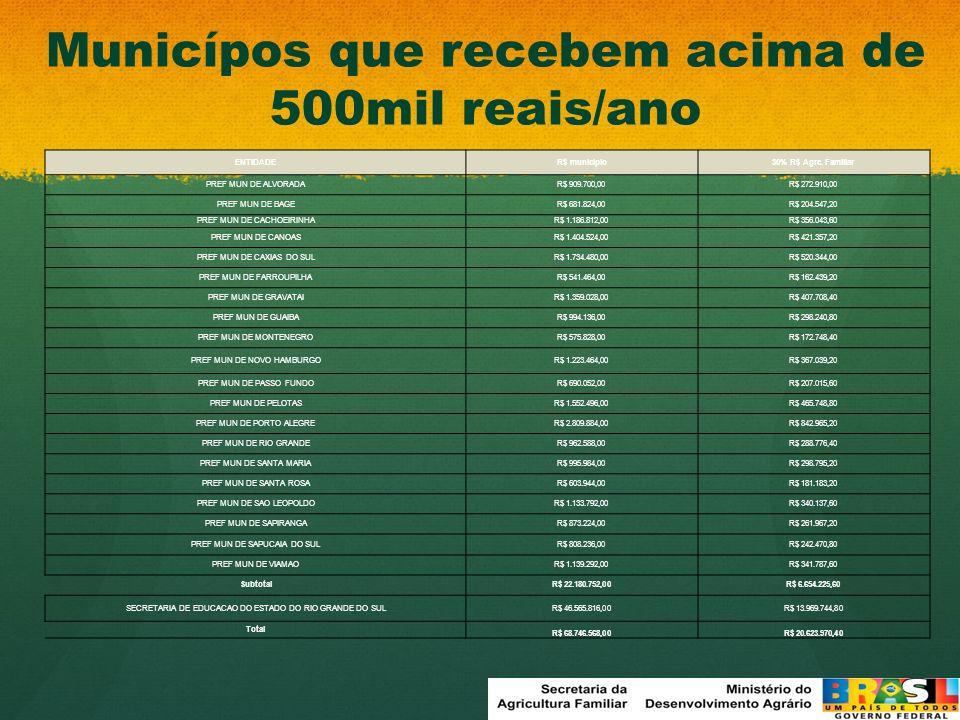 Municípos que recebem acima de 500mil reais/ano ENTIDADE R$ município30% R$ Agrc. Familiar PREF MUN DE ALVORADAR$ 909.700,00R$ 272.910,00 PREF MUN DE