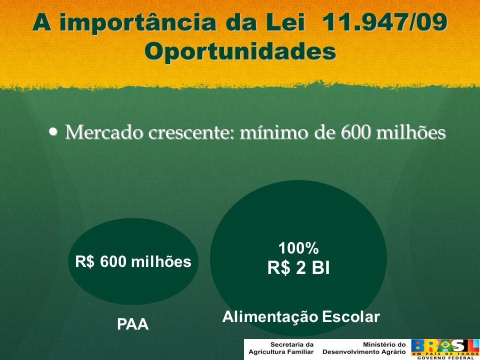 30% R$ 600 milhões 60% R$ 1200 milhões 90% R$ 1800 milhões 100% R$ 2 BI A importância da Lei 11.947/09 Oportunidades Mercado crescente: mínimo de 600