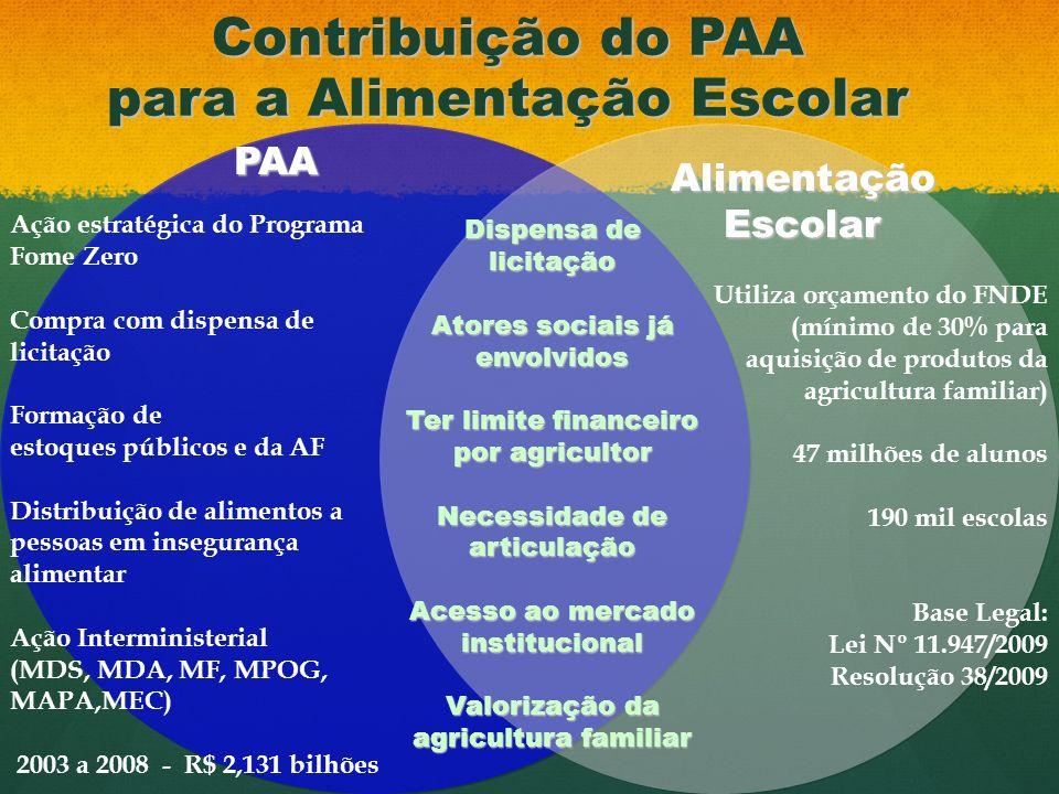 Agricultura Familiar na Alimentação Escolar www.mda.gov.br/alimentacaoescolar