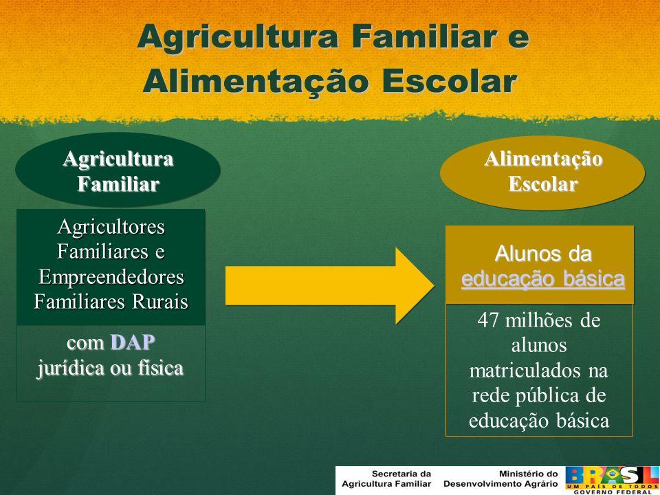 Agricultura Familiar Alimentação Escolar Agricultores Familiares e Empreendedores Familiares Rurais com DAP jurídica ou física Alunos da educação bási