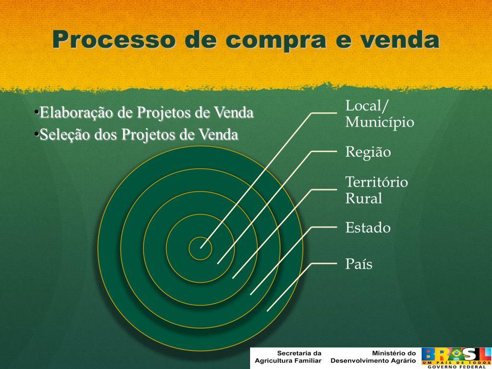 Processo de compra e venda Elaboração de Projetos de Venda Elaboração de Projetos de Venda Seleção dos Projetos de Venda Seleção dos Projetos de Venda