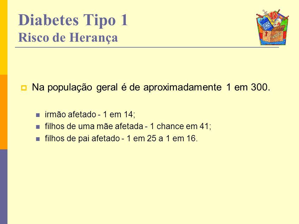 Diabetes Tipo 1 Risco de Herança Na população geral é de aproximadamente 1 em 300. irmão afetado - 1 em 14; filhos de uma mãe afetada - 1 chance em 41