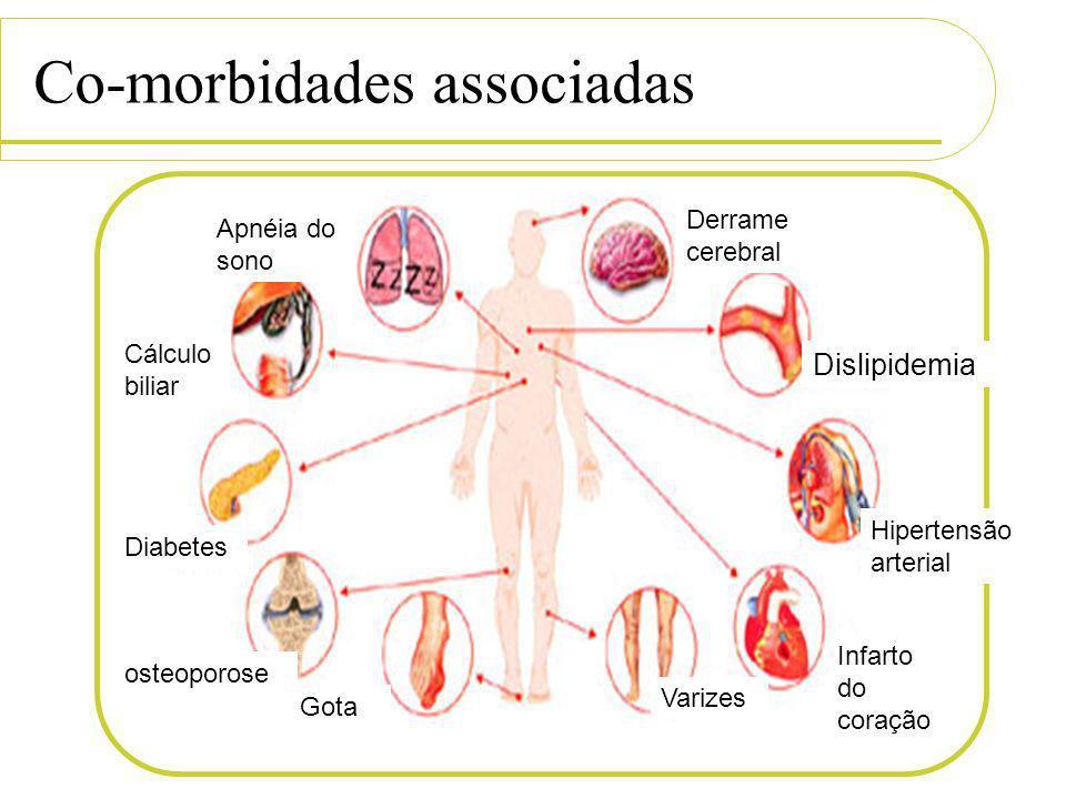 Co-morbidades associadas Derrame cerebral Dislipidemia Hipertensão arterial Infarto do coração Varizes Gota osteoporose Diabetes Cálculo biliar Apnéia
