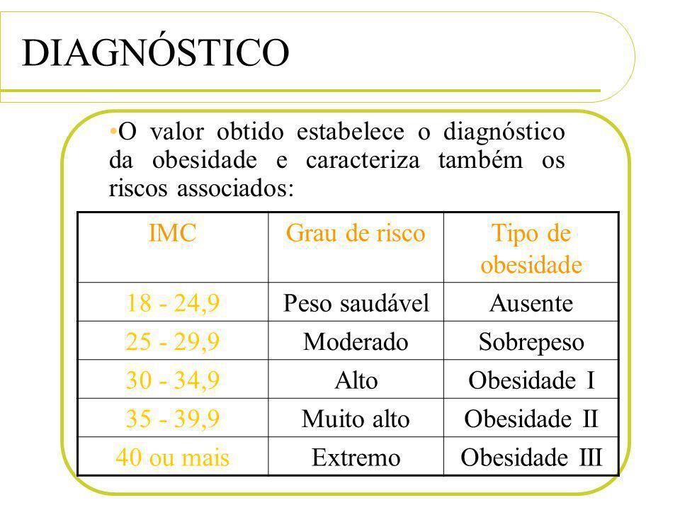 DIAGNÓSTICO O valor obtido estabelece o diagnóstico da obesidade e caracteriza também os riscos associados: IMCGrau de riscoTipo de obesidade 18 - 24,