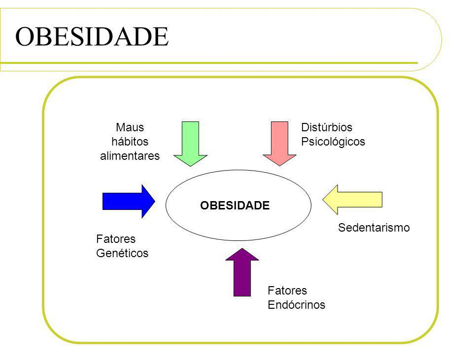 Fatores Genéticos Fatores Endócrinos Sedentarismo Distúrbios Psicológicos Maus hábitos alimentares