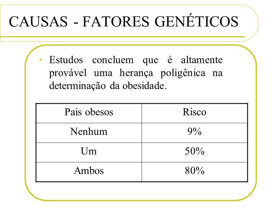 CAUSAS - FATORES GENÉTICOS Estudos concluem que é altamente provável uma herança poligênica na determinação da obesidade. Pais obesosRisco Nenhum9% Um