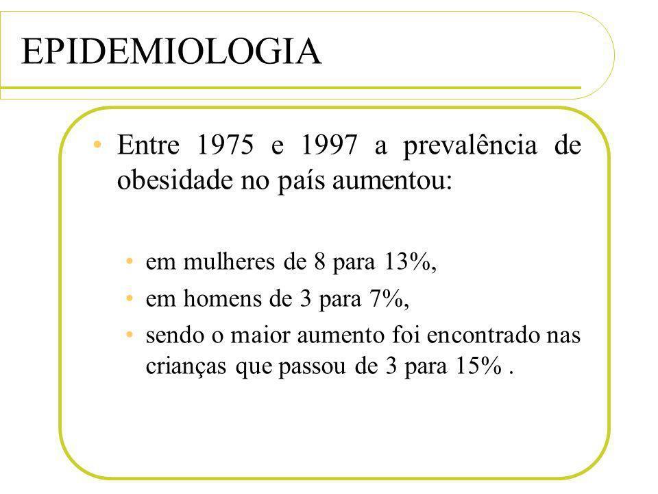 EPIDEMIOLOGIA Entre 1975 e 1997 a prevalência de obesidade no país aumentou: em mulheres de 8 para 13%, em homens de 3 para 7%, sendo o maior aumento