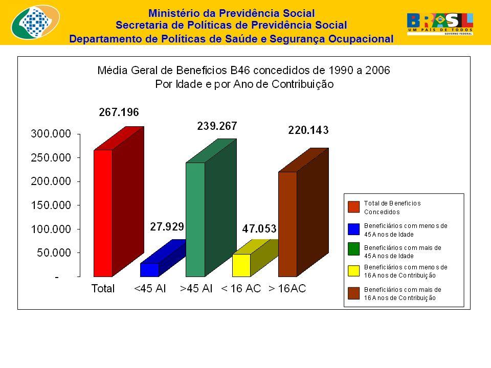 Ministério da Previdência Social Secretaria de Políticas de Previdência Social Departamento de Políticas de Saúde e Segurança Ocupacional