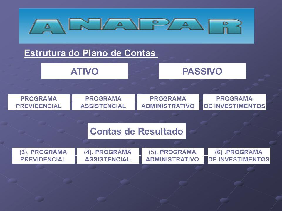 Estrutura do Plano de Contas ATIVOPASSIVO PROGRAMA PREVIDENCIAL PROGRAMA ASSISTENCIAL PROGRAMA ADMINISTRATIVO PROGRAMA DE INVESTIMENTOS Contas de Resu