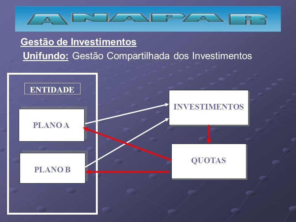 PLANO A PLANO B ENTIDADE INVESTIMENTOS QUOTAS Gestão de Investimentos Unifundo: Gestão Compartilhada dos Investimentos