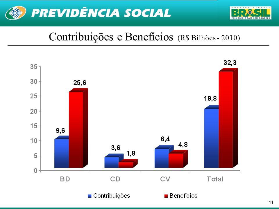 11 Contribuições e Benefícios (R$ Bilhões - 2010)