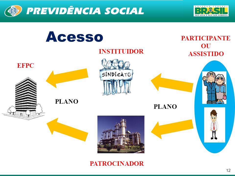 12 Acesso EFPC INSTITUIDOR PATROCINADOR PARTICIPANTE OU ASSISTIDO PLANO
