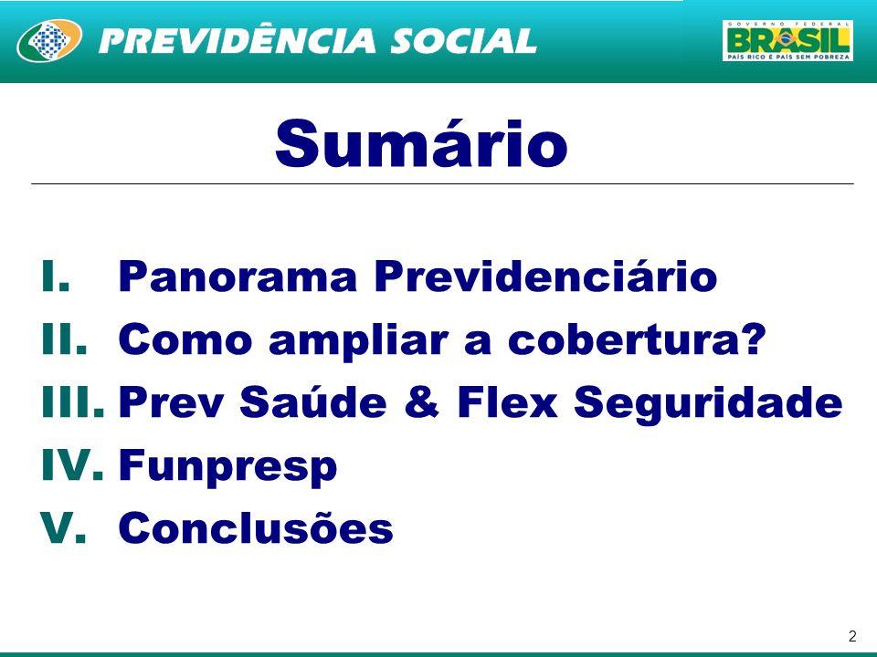 2 Sumário I.Panorama Previdenciário II.Como ampliar a cobertura? III.Prev Saúde & Flex Seguridade IV.Funpresp V.Conclusões