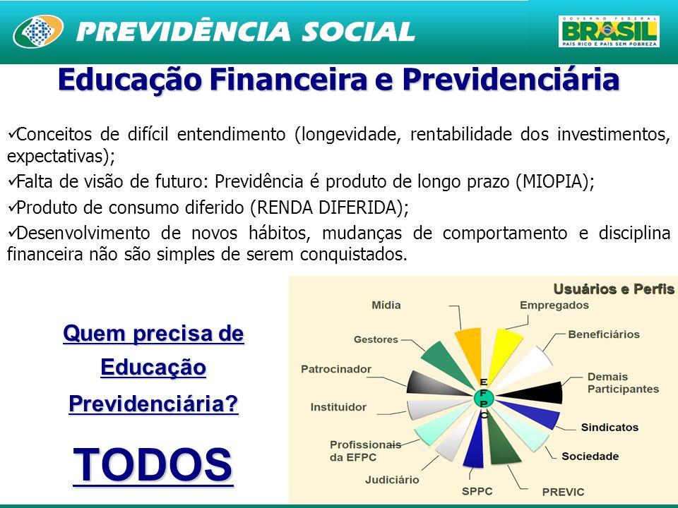 20 Educação Financeira e Previdenciária Conceitos de difícil entendimento (longevidade, rentabilidade dos investimentos, expectativas); Falta de visão