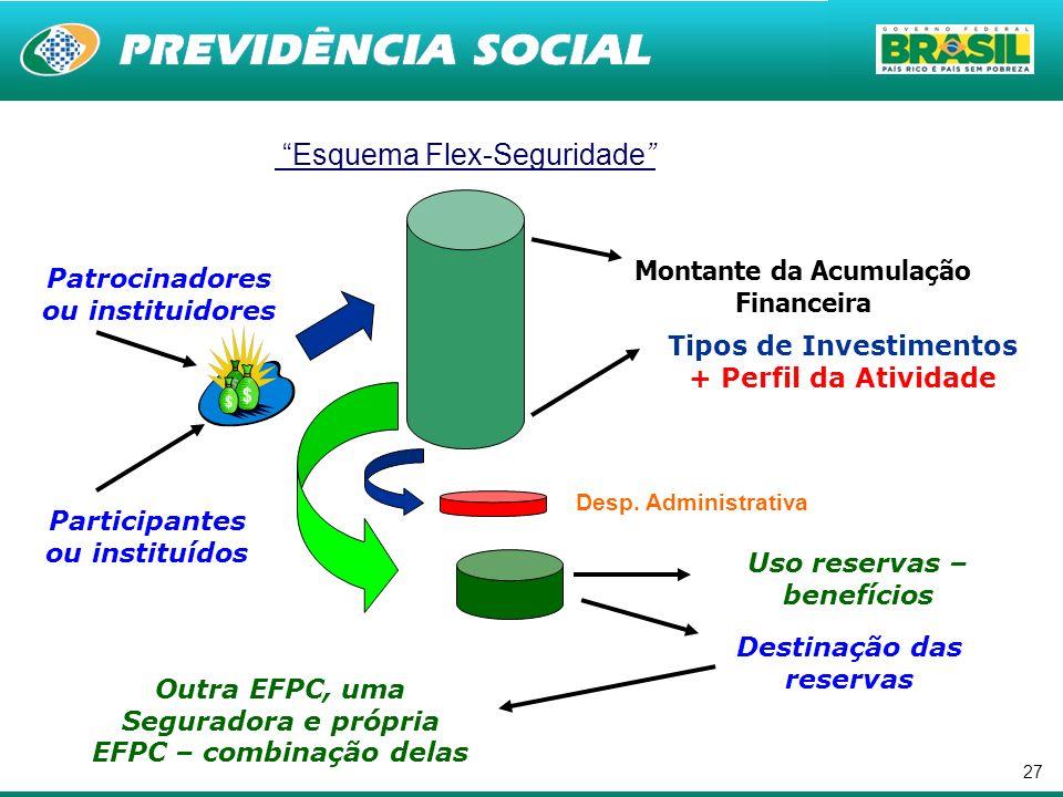 27 Tipos de Investimentos + Perfil da Atividade Uso reservas – benefícios Desp. Administrativa Montante da Acumulação Financeira Esquema Flex-Segurida