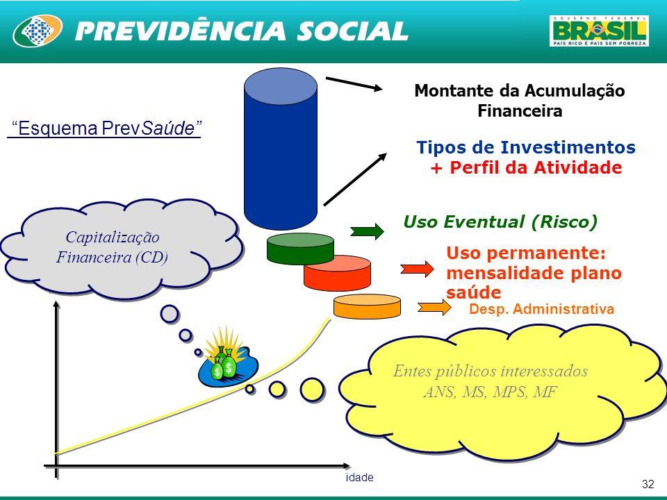 32 Tipos de Investimentos + Perfil da Atividade Uso Eventual (Risco) Uso permanente: mensalidade plano saúde Desp. Administrativa Montante da Acumulaç